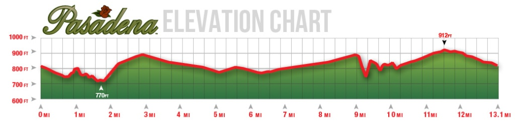 Pasadena Half-elevation
