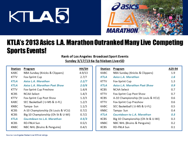 L A Marathon Success 2013