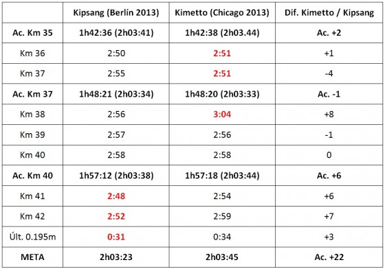 Berlin vs. Chicago 2013 final splits